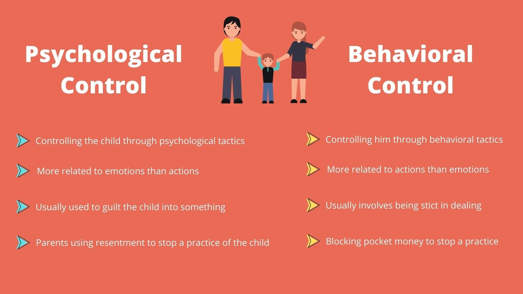 Types of Control by parents; Psychological control and Behavioral control.